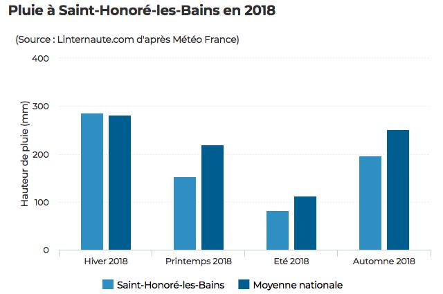 regenval in Saint-Honore-Les-Bains
